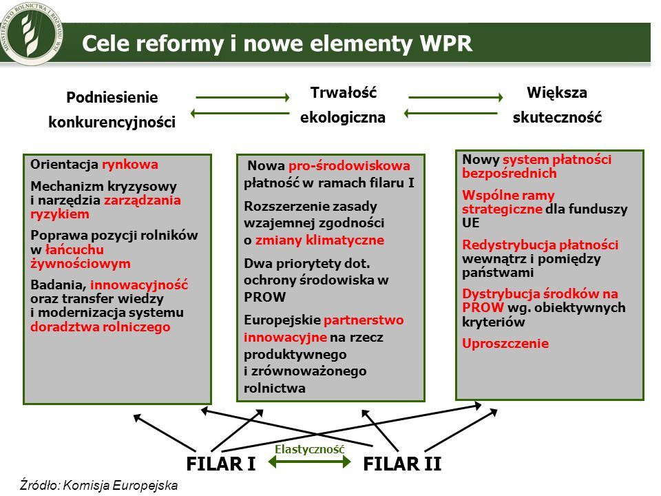 Cele reformy i nowe elementy WPR