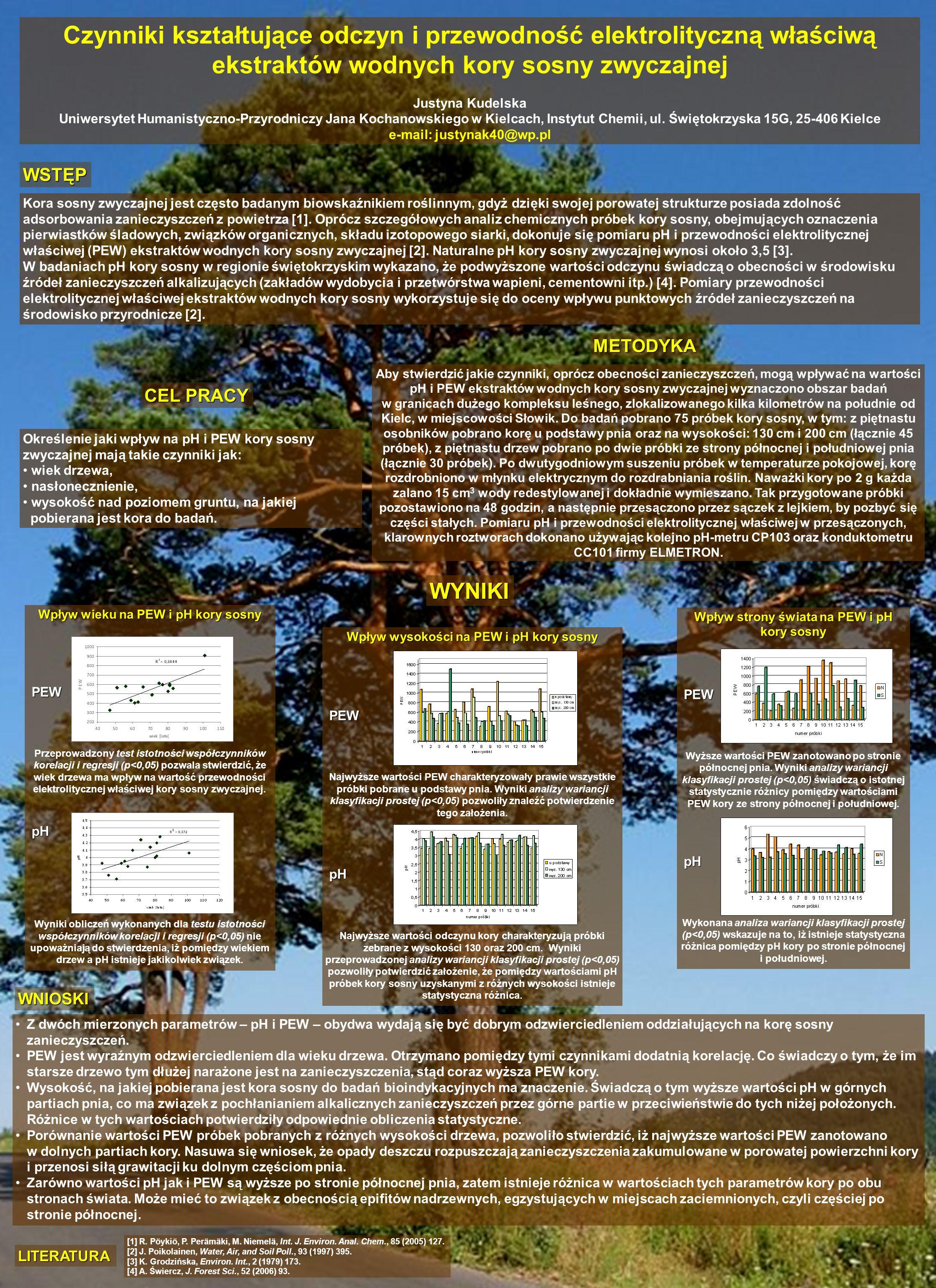 Czynniki kształtujące odczyn i przewodność elektrolityczną właściwą ekstraktów wodnych kory sosny zwyczajnej