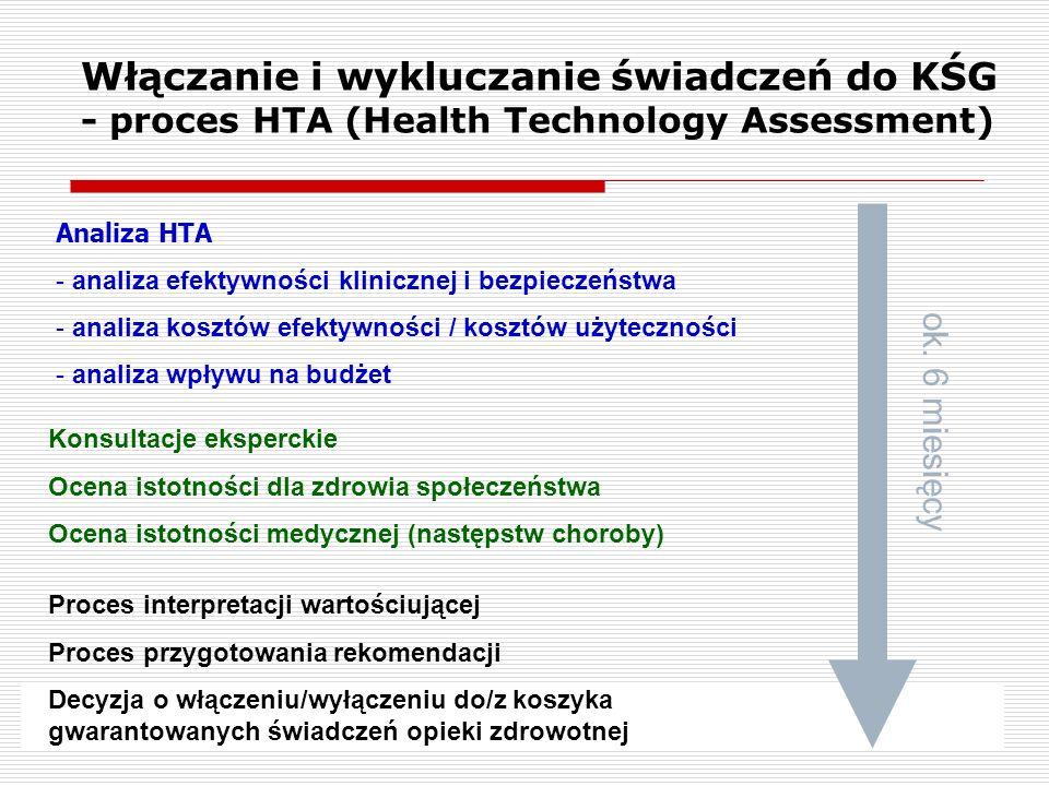 Włączanie i wykluczanie świadczeń do KŚG - proces HTA (Health Technology Assessment)