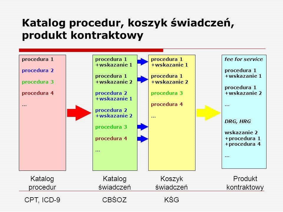 Katalog procedur, koszyk świadczeń, produkt kontraktowy