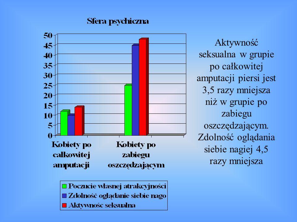 Aktywność seksualna w grupie po całkowitej amputacji piersi jest 3,5 razy mniejsza niż w grupie po zabiegu oszczędzającym.