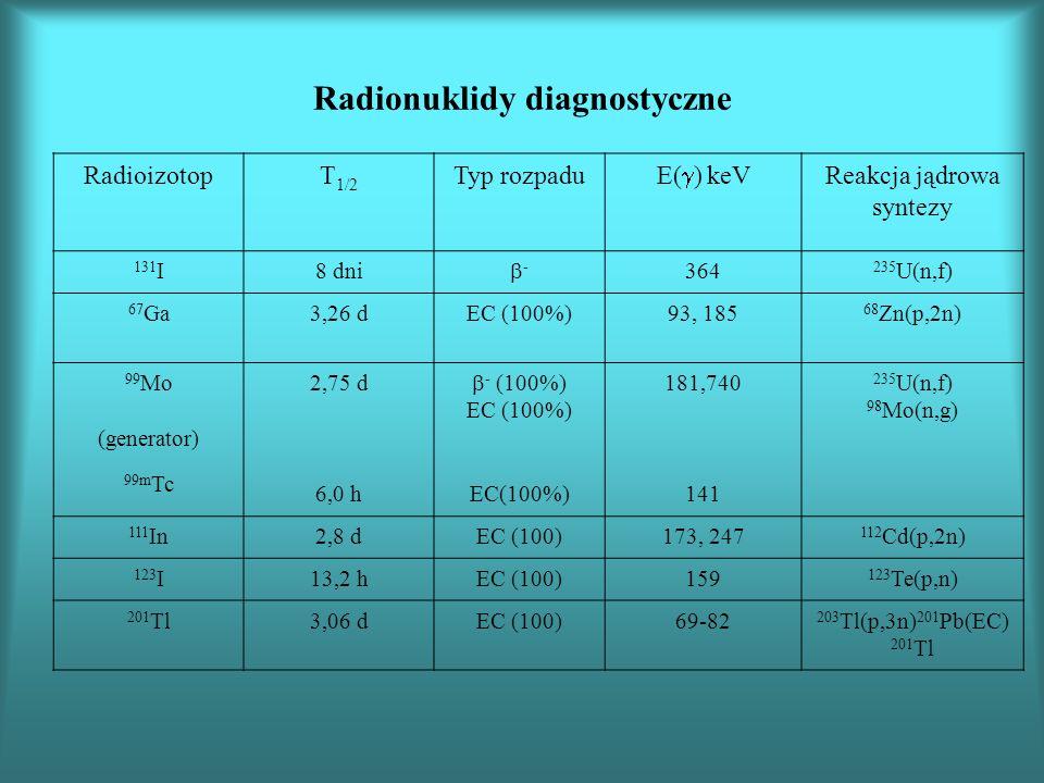 Radionuklidy diagnostyczne