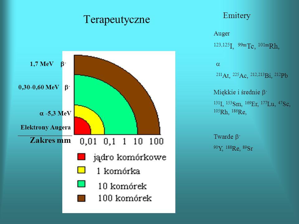 Terapeutyczne Emitery Zakres mm 123,125I, 99mTc, 101mRh, Auger
