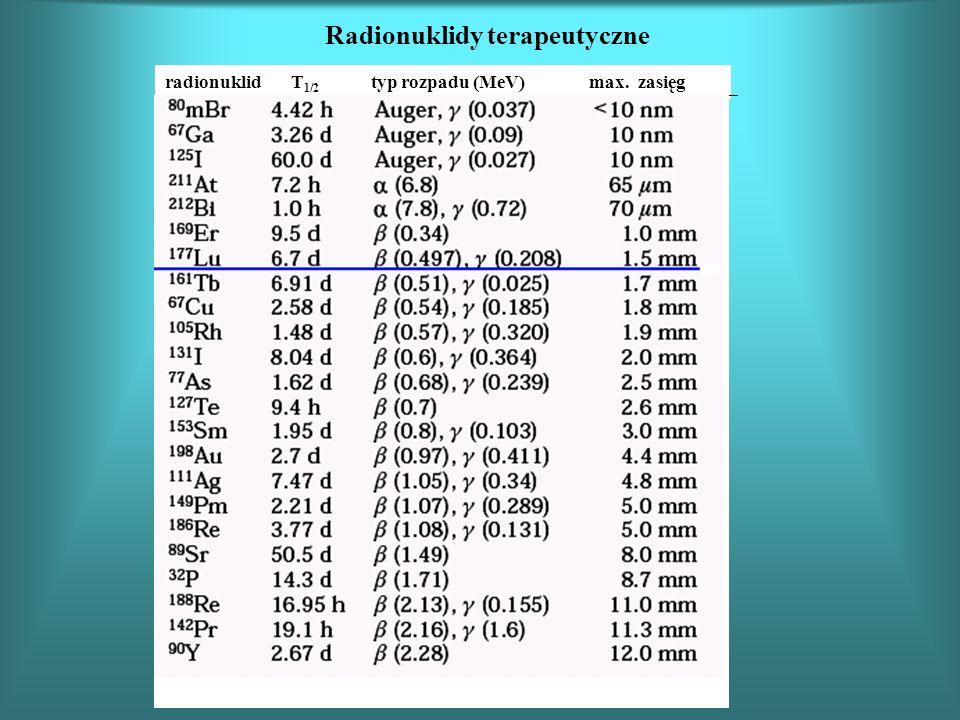 Radionuklidy terapeutyczne