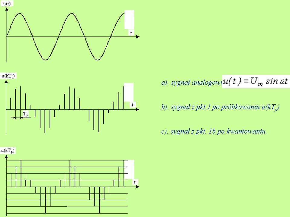 a). sygnał analogowy b). sygnał z pkt.1 po próbkowaniu u(kTp) c).