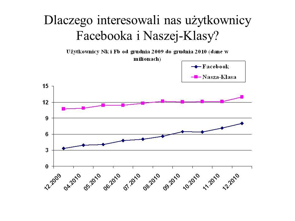 Dlaczego interesowali nas użytkownicy Facebooka i Naszej-Klasy