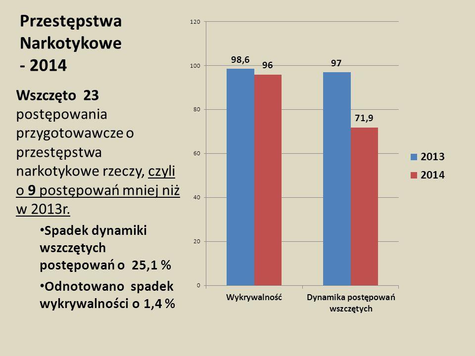 Przestępstwa Narkotykowe - 2014