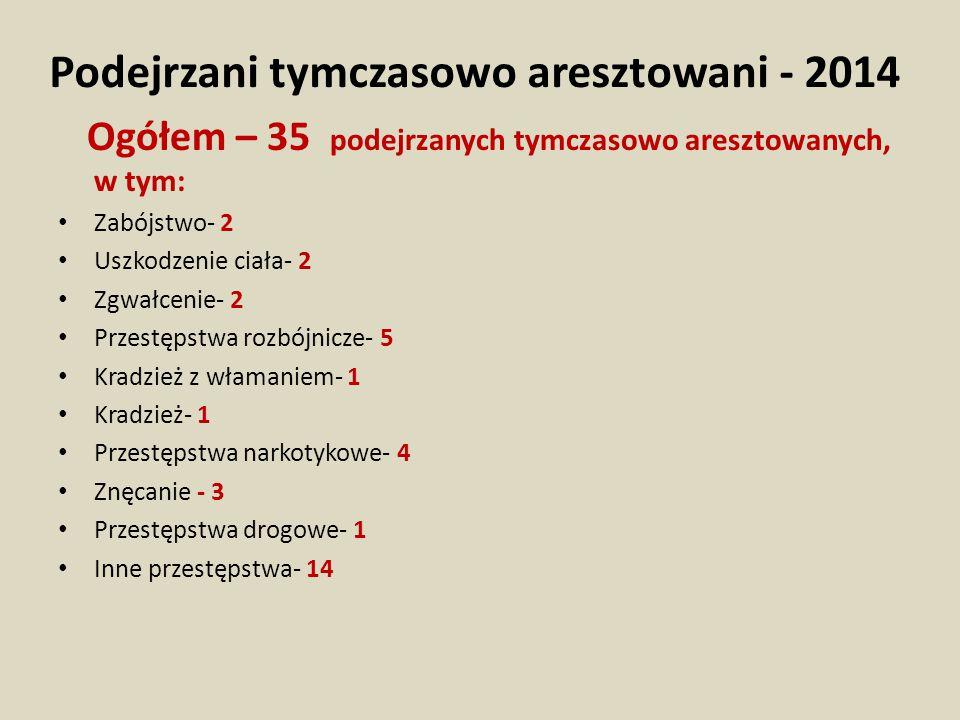 Podejrzani tymczasowo aresztowani - 2014