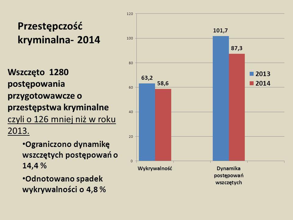 Przestępczość kryminalna- 2014