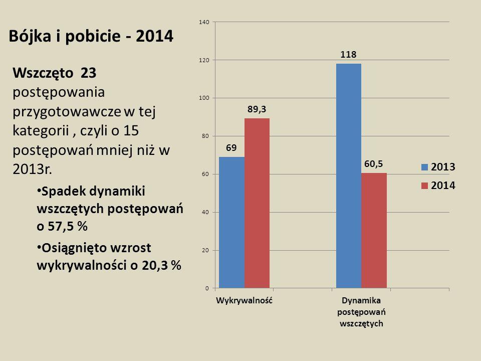 Bójka i pobicie - 2014 Wszczęto 23 postępowania przygotowawcze w tej kategorii , czyli o 15 postępowań mniej niż w 2013r.