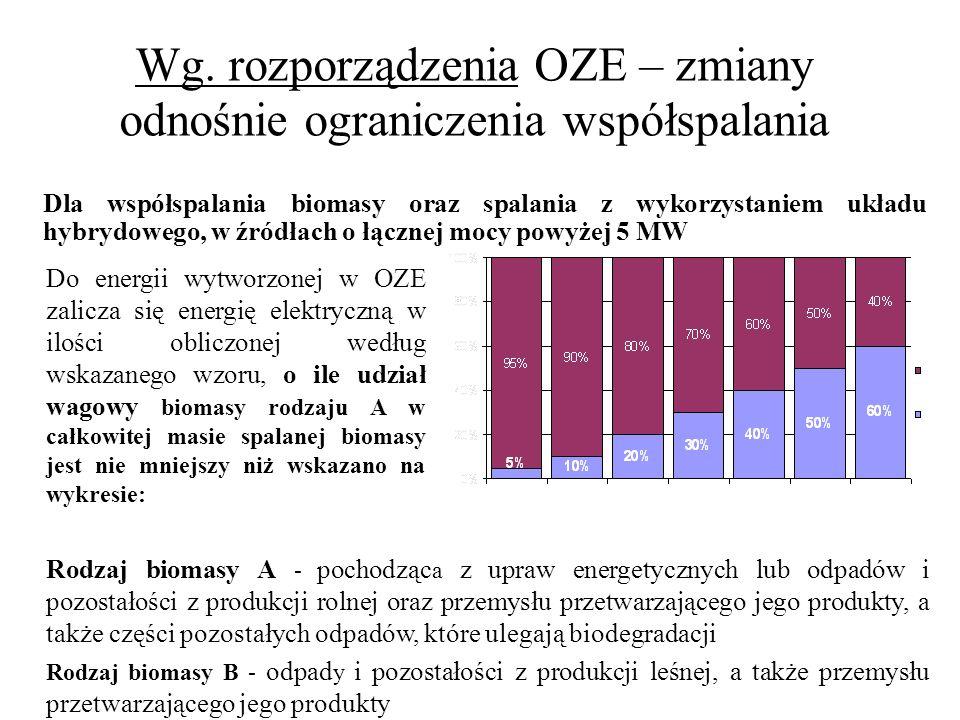 Wg. rozporządzenia OZE – zmiany odnośnie ograniczenia współspalania