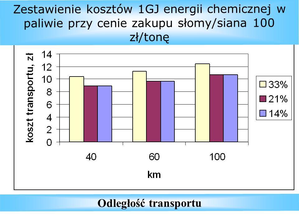 Zestawienie kosztów 1GJ energii chemicznej w paliwie przy cenie zakupu słomy/siana 100 zł/tonę