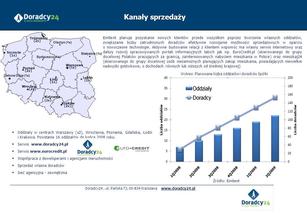 Doradcy24 , ul. Pańska 73, 00-834 Warszawa www.doradcy24.pl