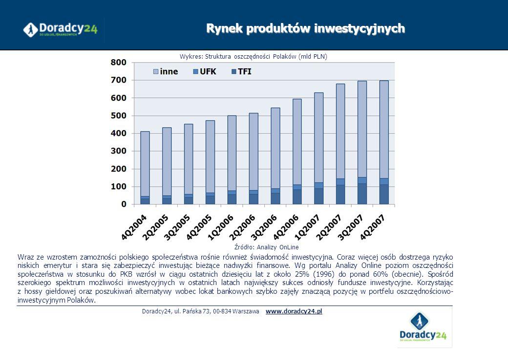 Rynek produktów inwestycyjnych