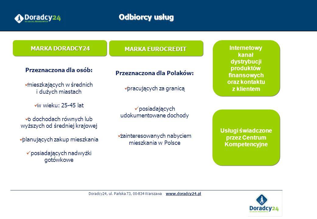 Odbiorcy usług Internetowy kanał dystrybucji MARKA DORADCY24