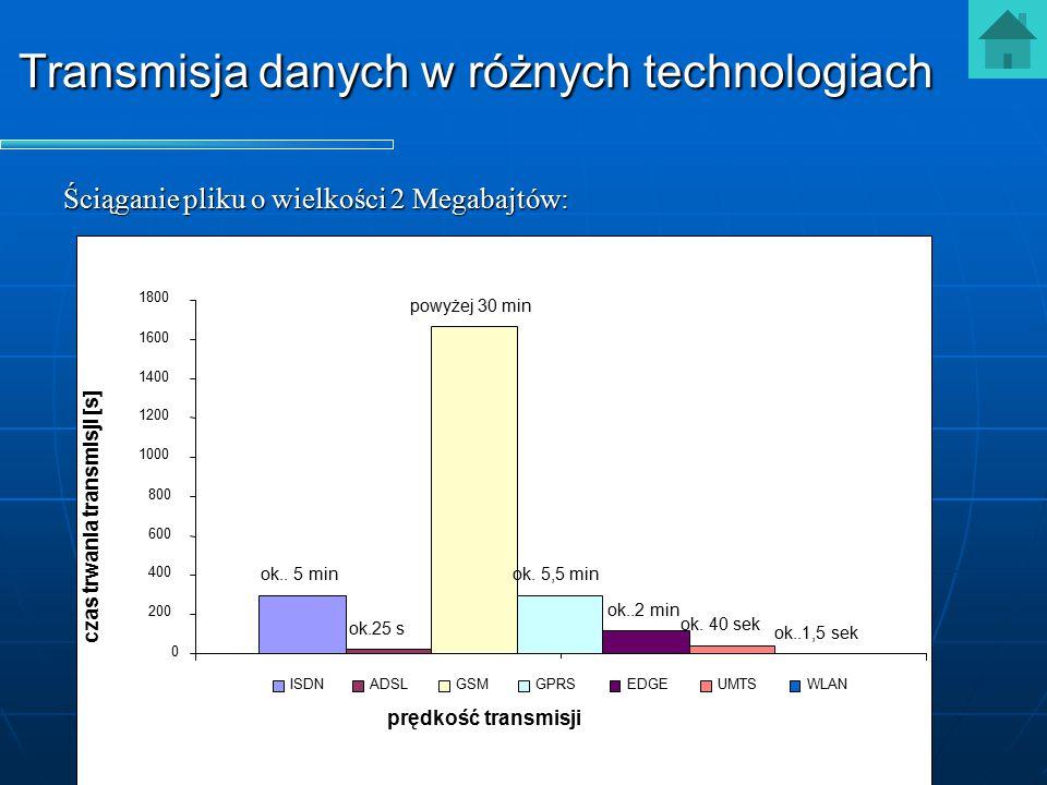 Transmisja danych w różnych technologiach