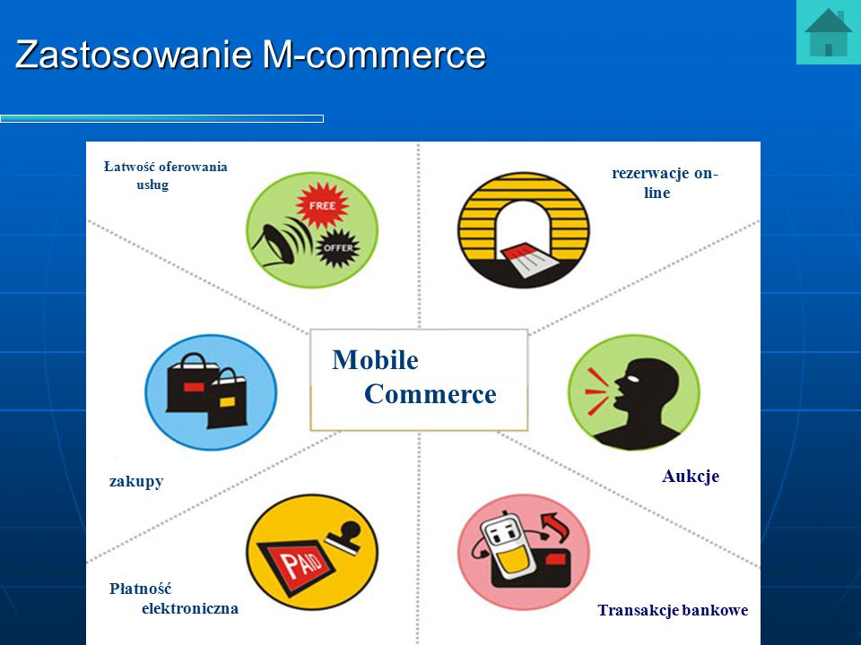 Zastosowanie M-commerce