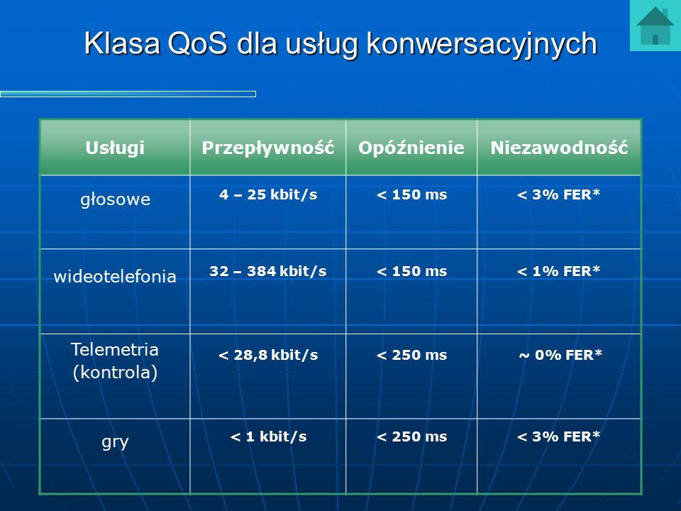 Klasa QoS dla usług konwersacyjnych