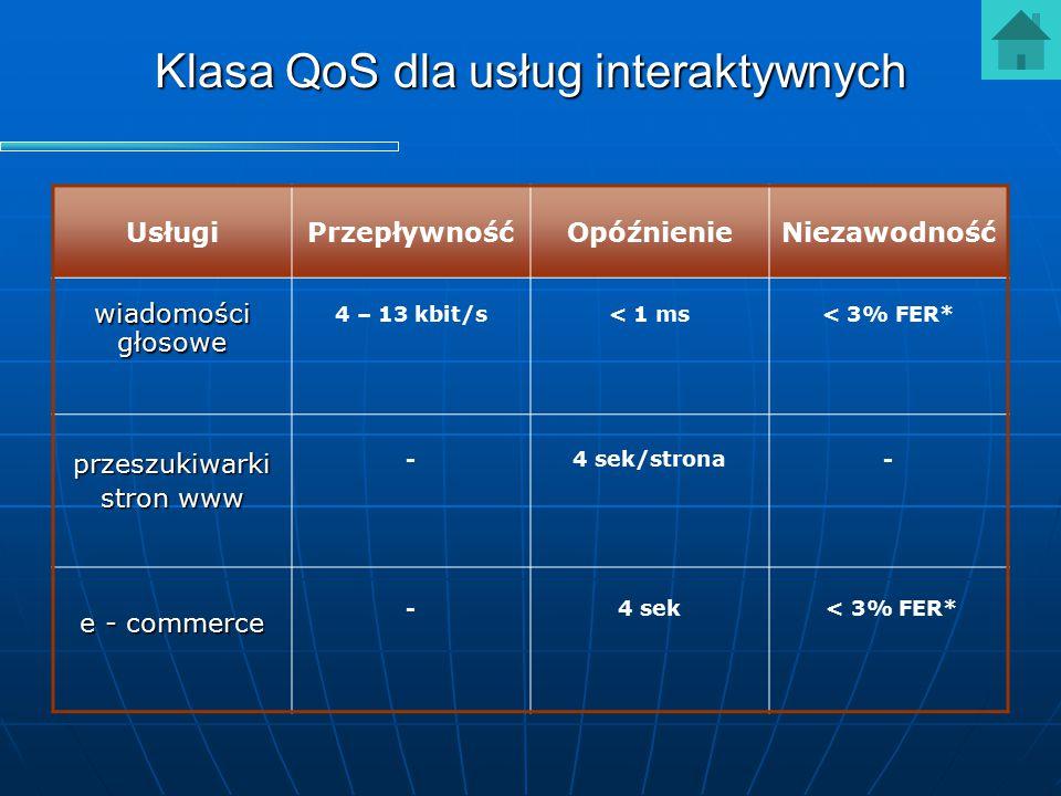 Klasa QoS dla usług interaktywnych