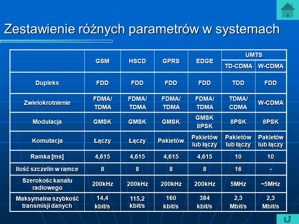 Zestawienie różnych parametrów w systemach