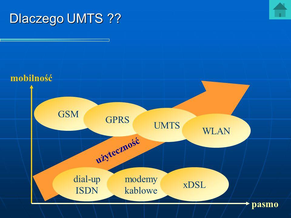 Dlaczego UMTS mobilność GSM GPRS UMTS użyteczność WLAN dial-up ISDN