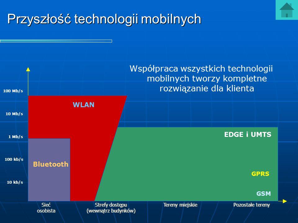 Przyszłość technologii mobilnych