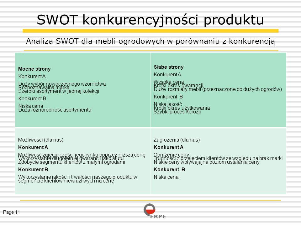 SWOT konkurencyjności produktu