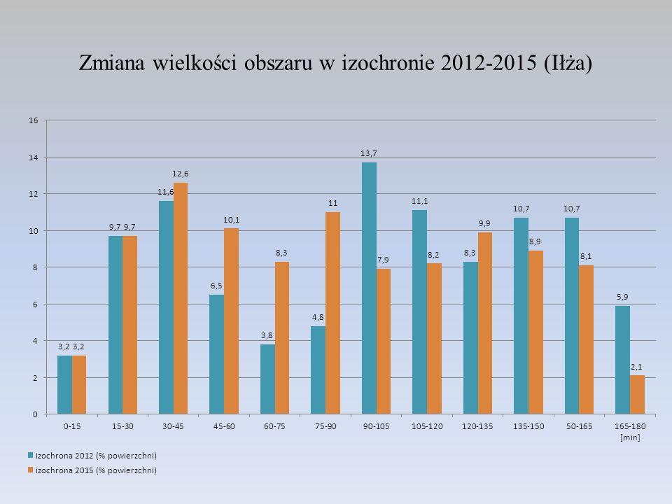 Zmiana wielkości obszaru w izochronie 2012-2015 (Iłża)