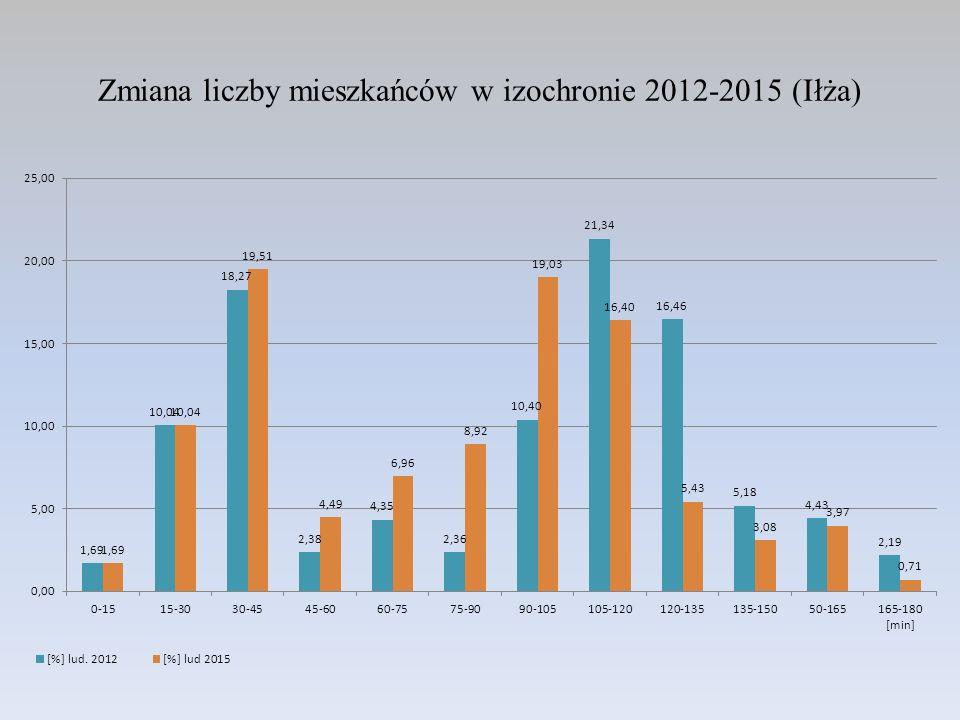 Zmiana liczby mieszkańców w izochronie 2012-2015 (Iłża)