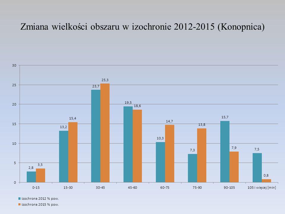 Zmiana wielkości obszaru w izochronie 2012-2015 (Konopnica)