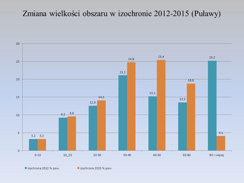 Zmiana wielkości obszaru w izochronie 2012-2015 (Puławy)