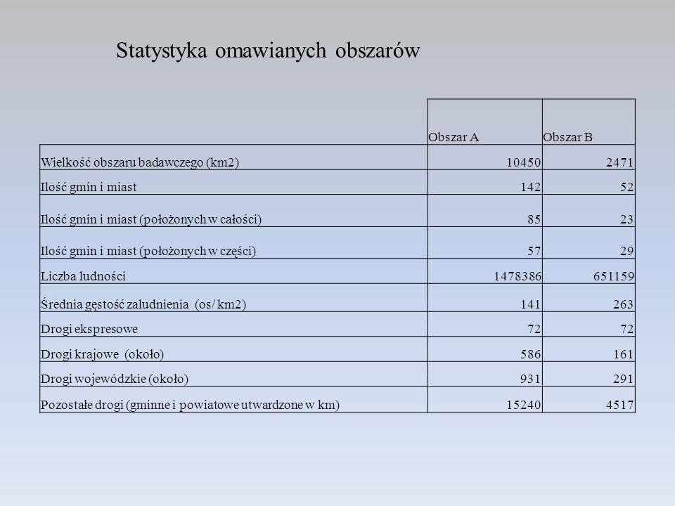 Statystyka omawianych obszarów