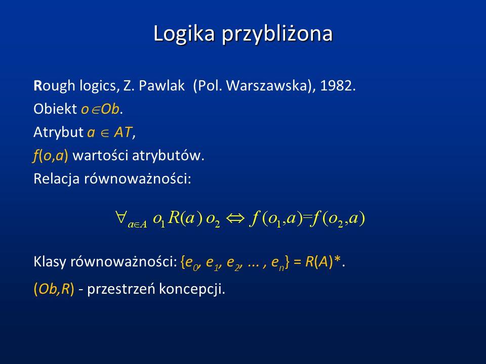 Logika przybliżona Rough logics, Z. Pawlak (Pol. Warszawska), 1982.