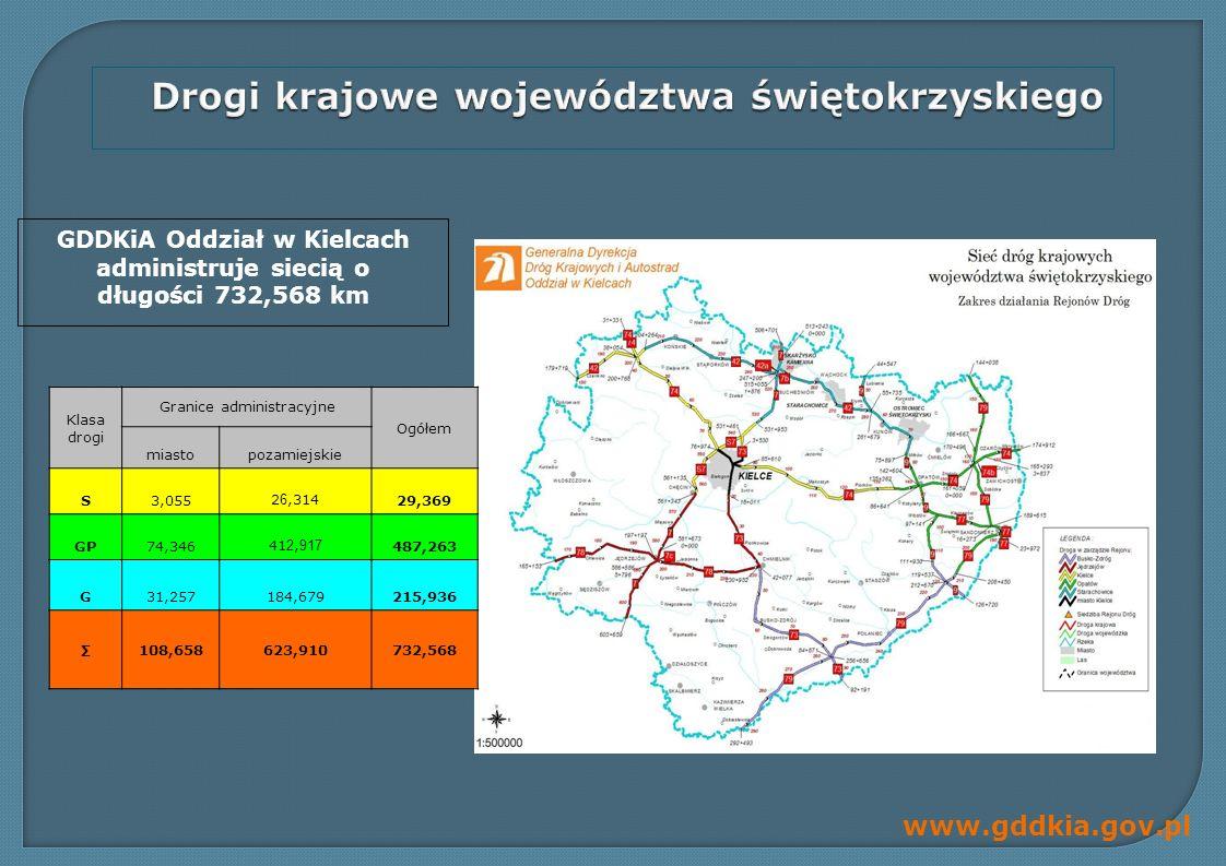 Drogi krajowe województwa świętokrzyskiego
