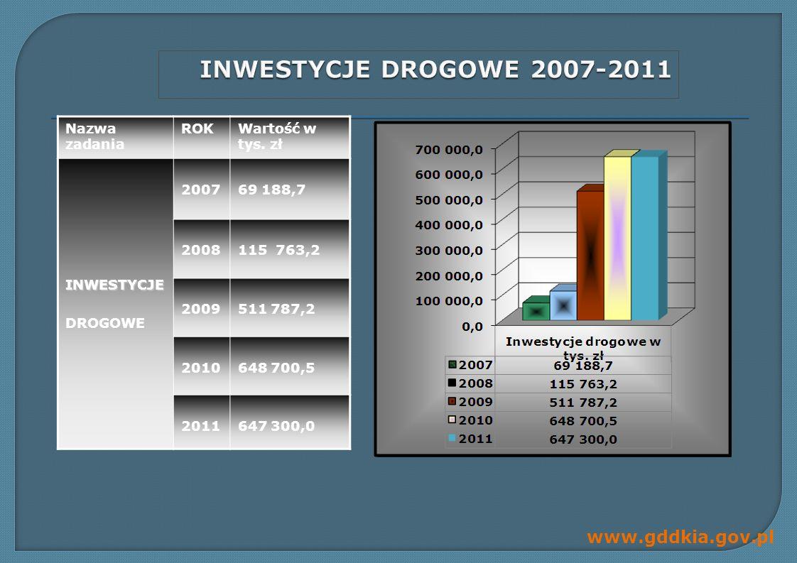 INWESTYCJE DROGOWE 2007-2011 Nazwa zadania ROK Wartość w tys. zł