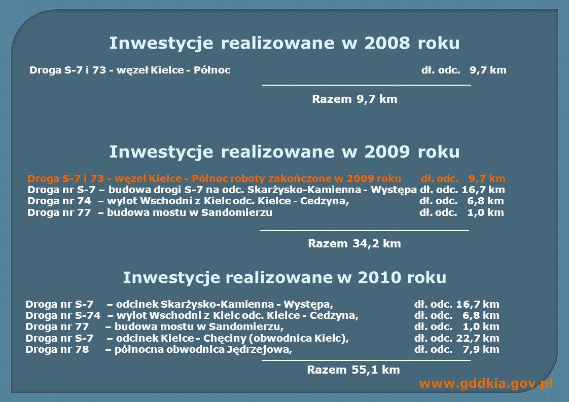 Inwestycje realizowane w 2008 roku Inwestycje realizowane w 2009 roku