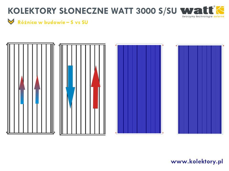 KOLEKTORY SŁONECZNE WATT 3000 S/SU