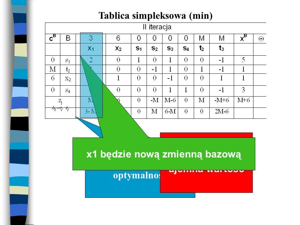 Tablica simpleksowa (min) x1 będzie nową zmienną bazową