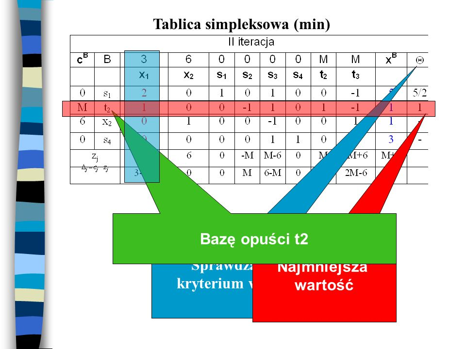 Tablica simpleksowa (min)
