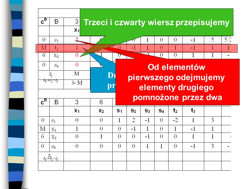Tablica simpleksowa (min) Trzeci i czwarty wiersz przepisujemy