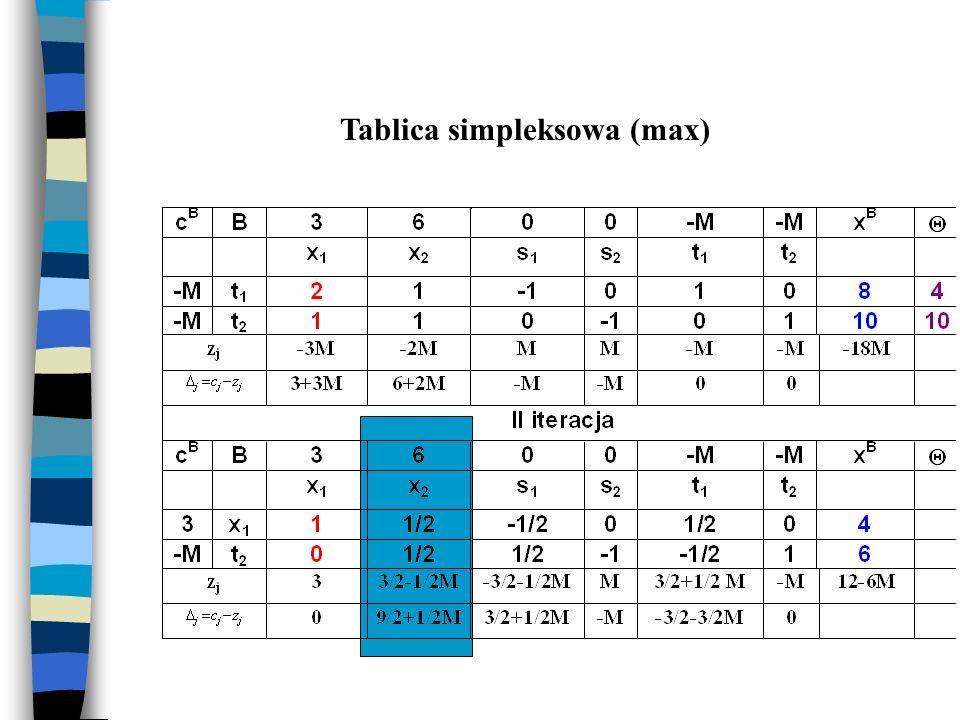Tablica simpleksowa (max)