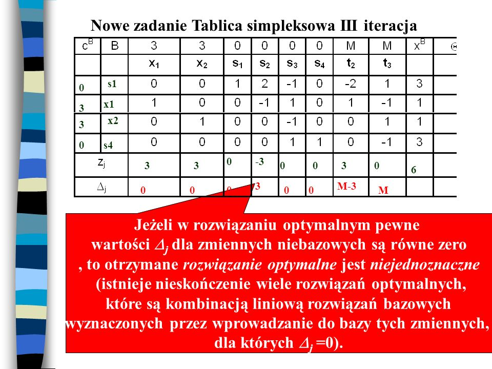 Nowe zadanie Tablica simpleksowa III iteracja