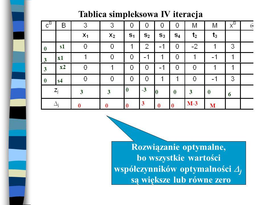 Tablica simpleksowa IV iteracja