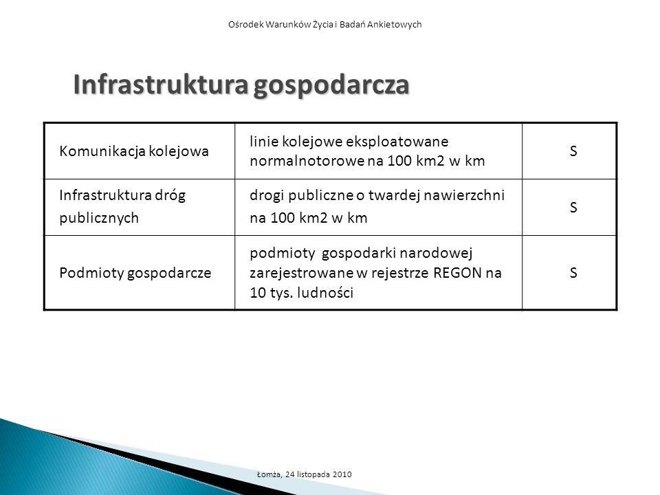 Infrastruktura gospodarcza