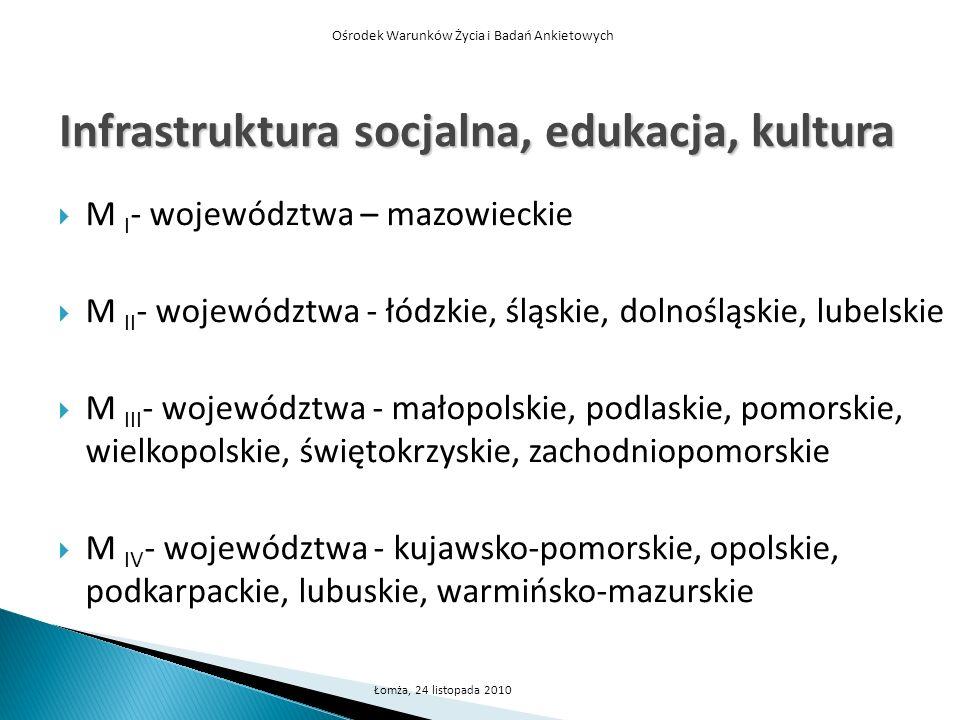 Infrastruktura socjalna, edukacja, kultura