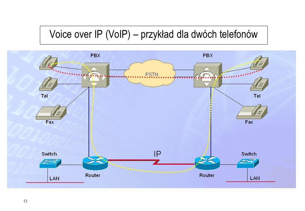 Voice over IP (VoIP) – przykład dla dwóch telefonów