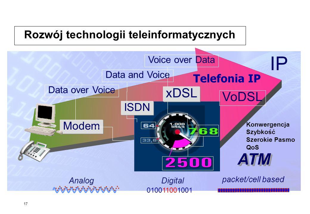 Rozwój technologii teleinformatycznych