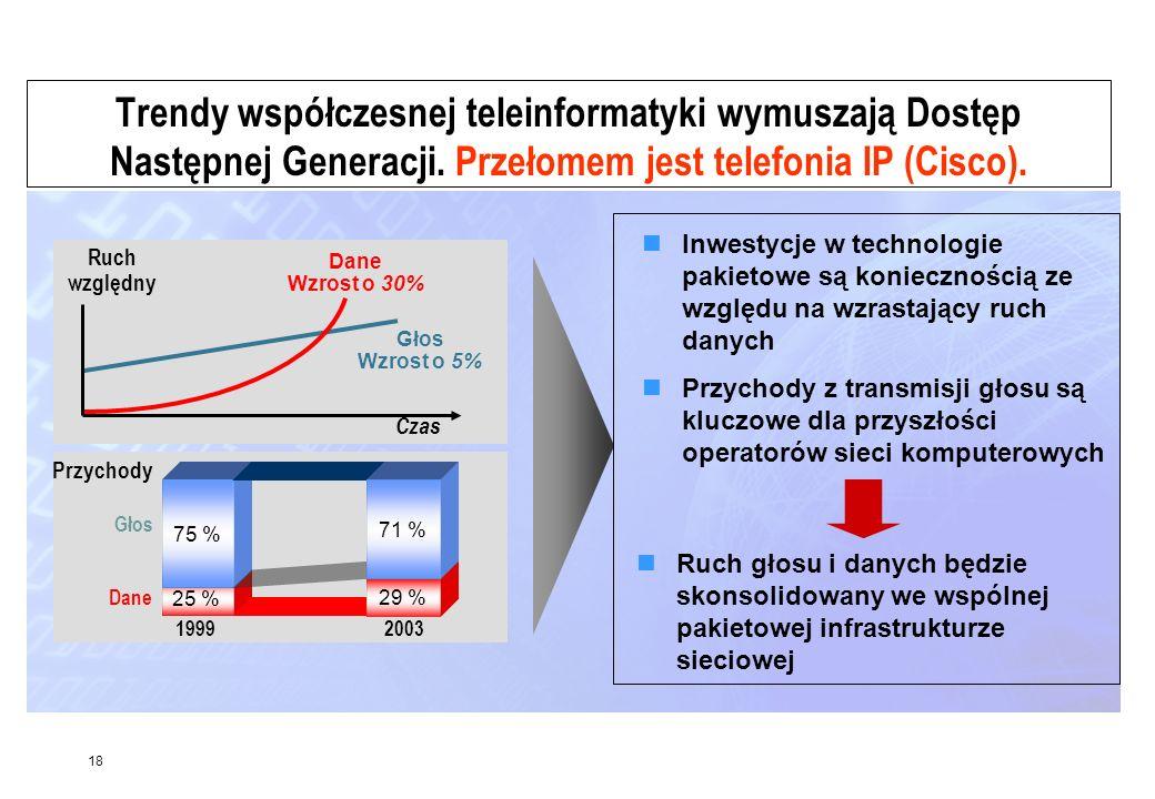 Trendy współczesnej teleinformatyki wymuszają Dostęp Następnej Generacji. Przełomem jest telefonia IP (Cisco).