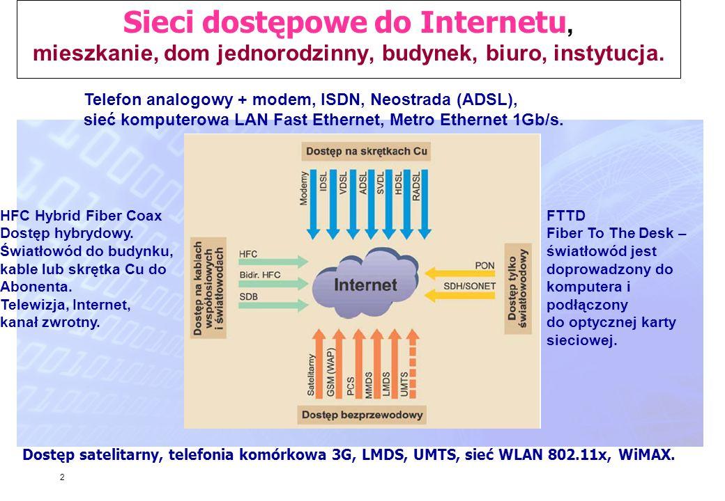 Sieci dostępowe do Internetu, mieszkanie, dom jednorodzinny, budynek, biuro, instytucja.