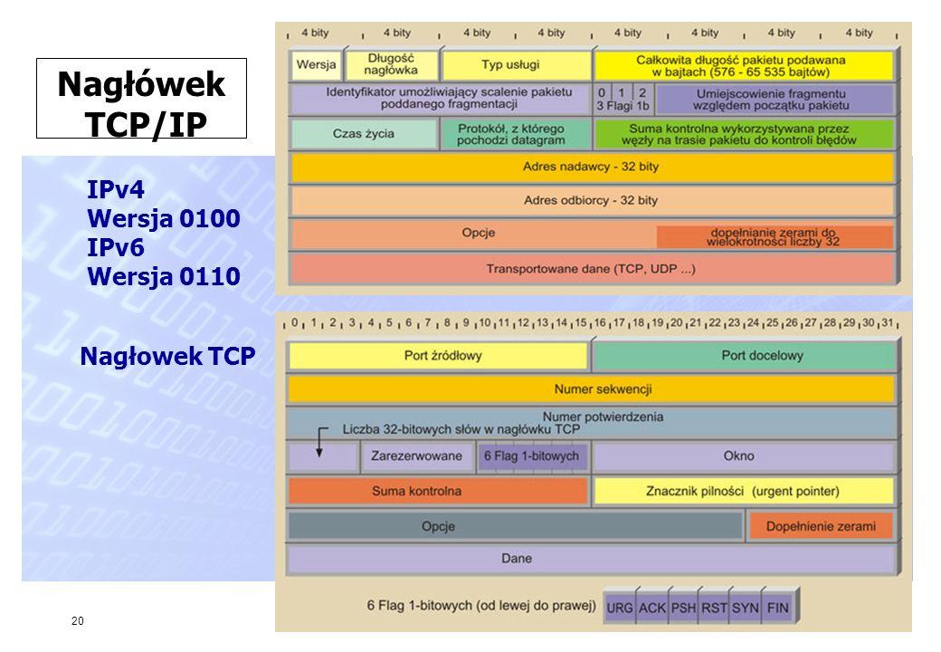 Nagłówek TCP/IP IPv4 Wersja 0100 IPv6 Wersja 0110 Nagłowek TCP